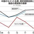 中国「6%成長目標」の信憑性を検証