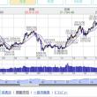 7月2日のマーケットから(20:00記/nk  21811)