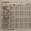 第67回関西吹奏楽コンクールタイムテーブル