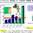 先進国で唯一「がん死」が増加するのは日本だけ!!