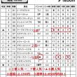 「カバラ音数出馬表」 8月5日・6日の2日間で計36レース的中!全国ローソン・ファミリーマート・サークルKサンクスで発売中!