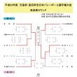 奈良 7/15天皇杯県予選結果