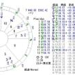 エレクション(フランス大統領選挙)の占星術