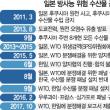 韓国 WTO水産物紛争 日本に敗訴する可能性が高い 10月初め結論