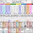 第25回平安ステークス・検討