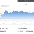 2017年12月08日に200万円突破から4日後、再度200万円突破!