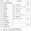 探求系専門学科とSSH,SGH