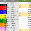 9/10【セントウルS[GⅡ]】[単勝]的中!予感