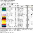 ■天皇賞結果報告