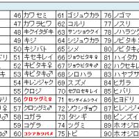 鳥撮りデータ70(2014.10)