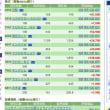 旦那ちゃん残業 12/15の株の結果