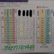 今日のゴルフ挑戦記(222)/東名厚木CC/イン(B)→ウエスト