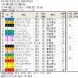 ■CBC賞&七夕賞の結果報告
