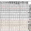 江南、一宮、名古屋の主な高校の大学合格実績