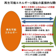 再生可能エネルギーと福祉の相互作用と根本的な転換への配慮