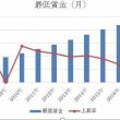 上海の最低賃金について Q&A