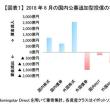 外国株式投資信託 月間資金流入額トップに