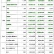 大田区の、区長、議員、教育長などの給与報酬新旧対照表。(引き上げ前と後の給与・報酬)23区比較表。