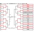 ★豊田自動織機シャトルズカップ2018 第20回 愛知県中学生ラグビー新人大会 組み合わせ+結果★
