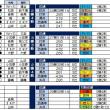 交流戦7勝11敗・・収穫は藤嶋の好投・・。