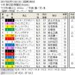 ■関屋記念結果報告