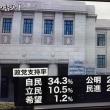 NNN世論調査、内閣支持率38・8%をどう見るか