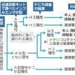 成田到着の40代日本人女性が「A型」陽性