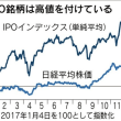 QUICK IPOインデックス(単純平均)
