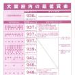 大阪府最低賃金のお知らせ