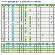 衆議院選挙東京選挙区党派別立候補者数