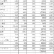 ポートフォリオの時価評価損益(5)7000-9000台 金融がしょぼい なんだかんだで1000万