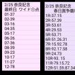 🚴 2/25  奈良記念 最終日