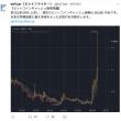 BitcoinCash大高騰!前日比約65%上昇。