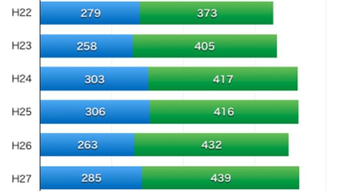 山城通学圏の難関大合格実績をグラフ化してみた
