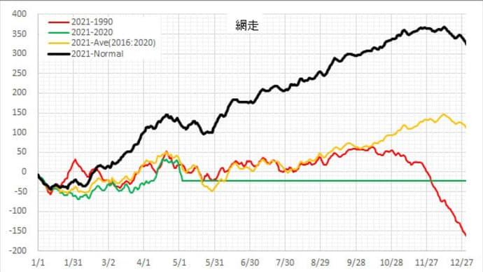 昨日の日本の気温は平年並みだった