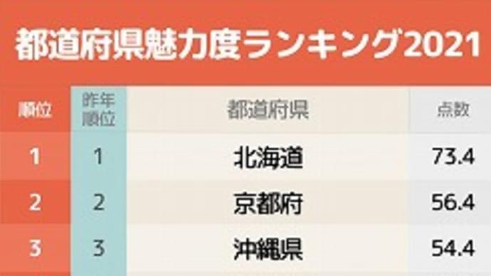 都道府県魅力度ランキング2021