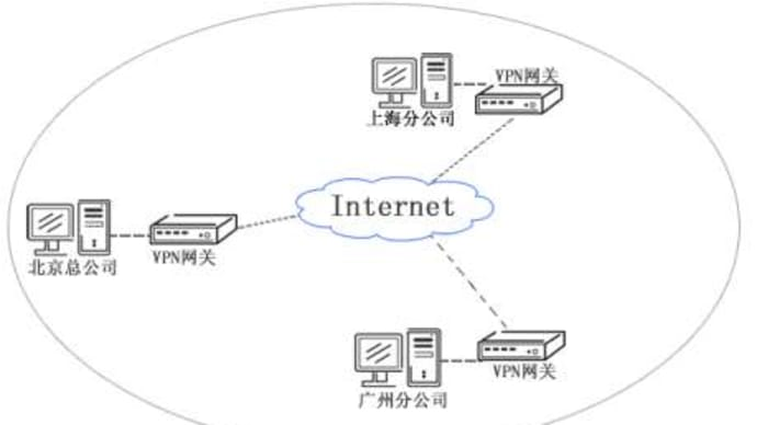 Though Digital personal Networks (VpNs) are legitimately valuable<