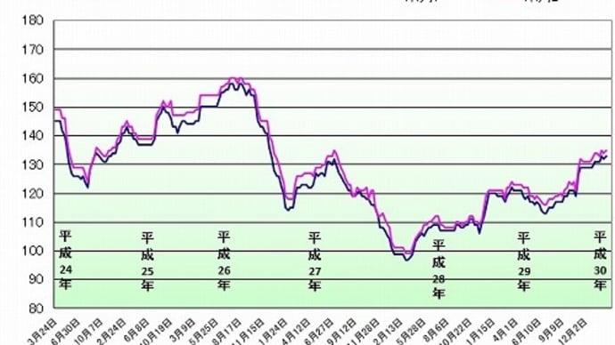 ガソリン価格133円/L
