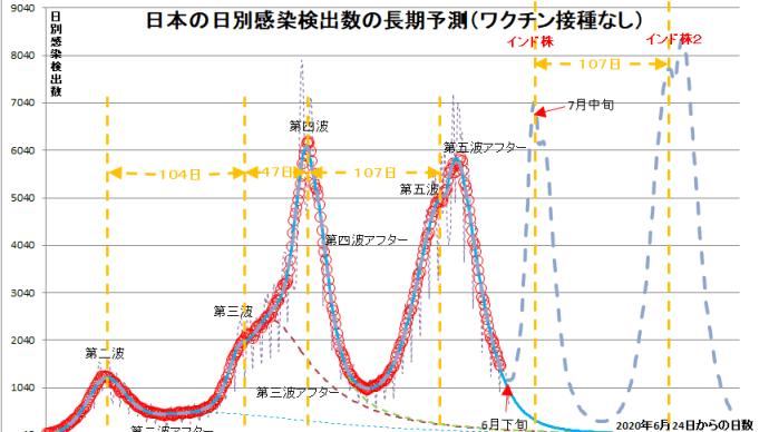 【2021年6月15日現在のコロナアウトブレーク予測グラフ】