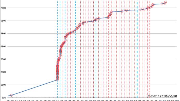 【福島沖地震】エネルギー累積グラフによる分析結果5