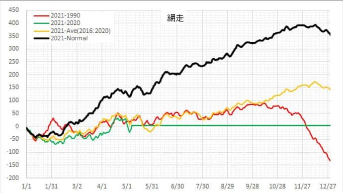 昨日も北海道の気温は大幅な高温偏差となった