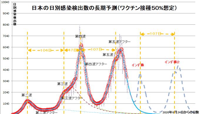【コロナアウトブレーク長期予測グラフ(2021年5月31日)】