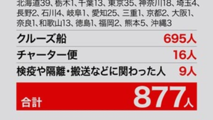 バスガイド、新型コロナ再発か=検査で陰性後、再び陽性―大阪