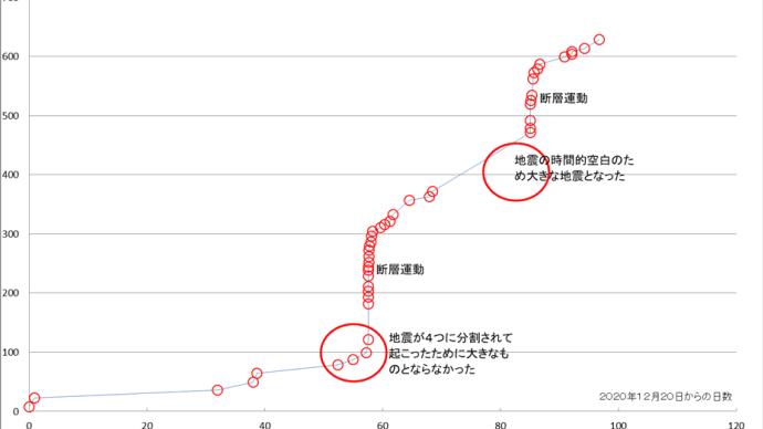 【和歌山県北部地震】エネルギー累積分析結果
