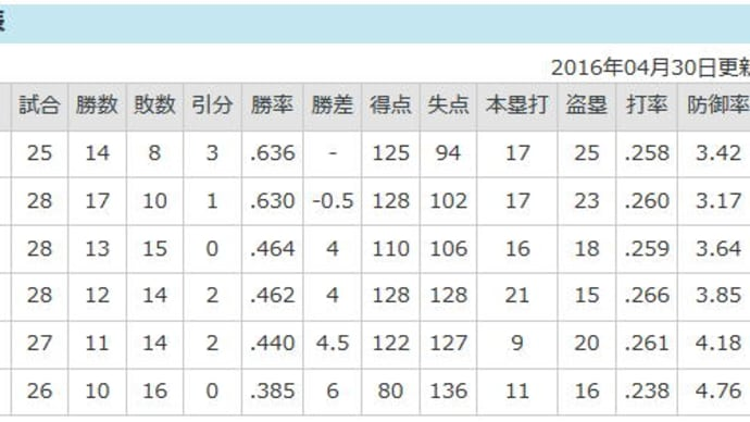 <NPB2016>マリーンズは首位ソフトバンクと「-0.5」ゲーム差