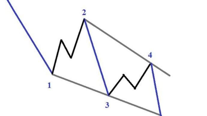 4步驟交易楔形