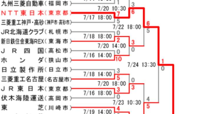 NTT東日本×日本通運@東京ドーム【都市対抗野球】