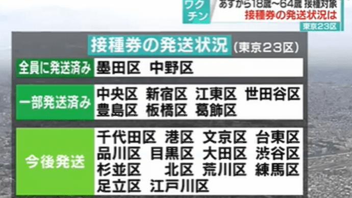 東京23区コロナワクチン接種券配布状況