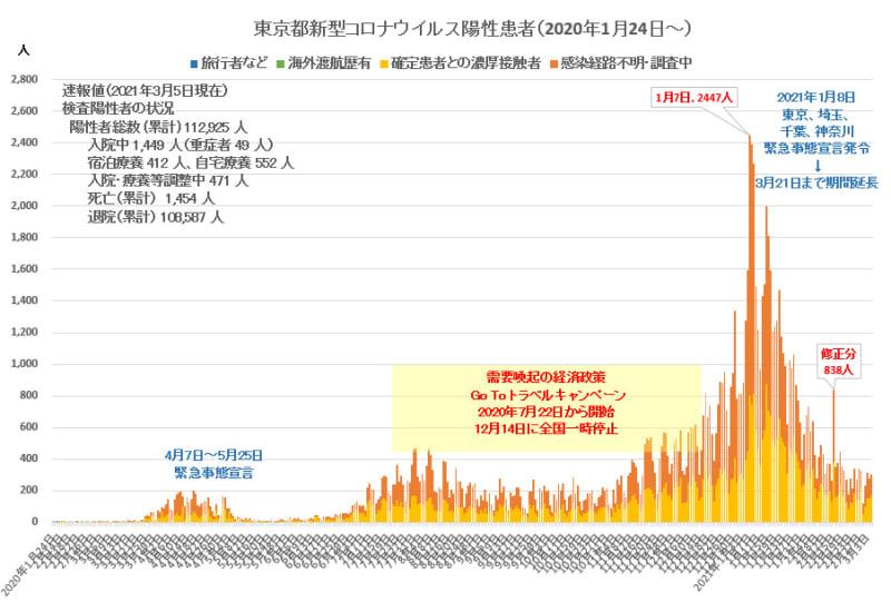 21 コロナ 日 東京 東京で新たに35人が感染、4日連続で30人超える [新型コロナウイルス]:朝日新聞デジタル