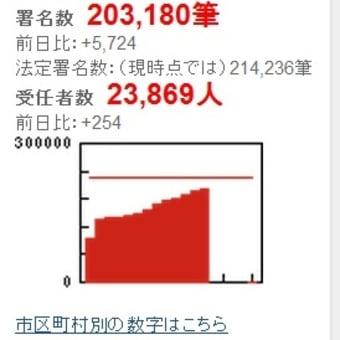 「原発」都民投票、署名募集は9日まで~あと約1万人不足、まだの方は是非!